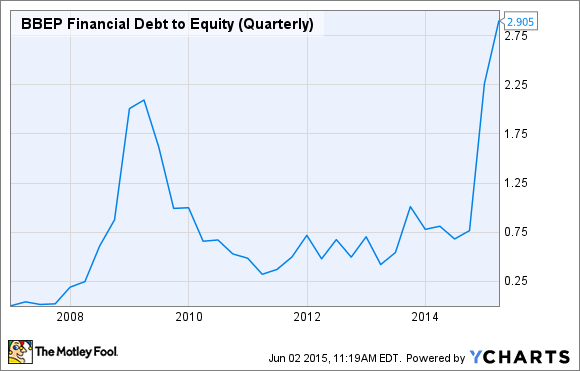 BBEP Financial Debt to Equity (Quarterly) Chart