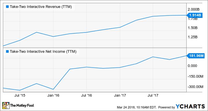 TTWO Revenue (TTM) Chart