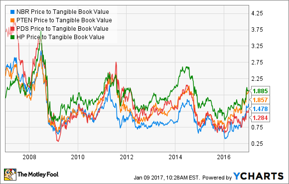 NBR Price to Tangible Book Value Chart