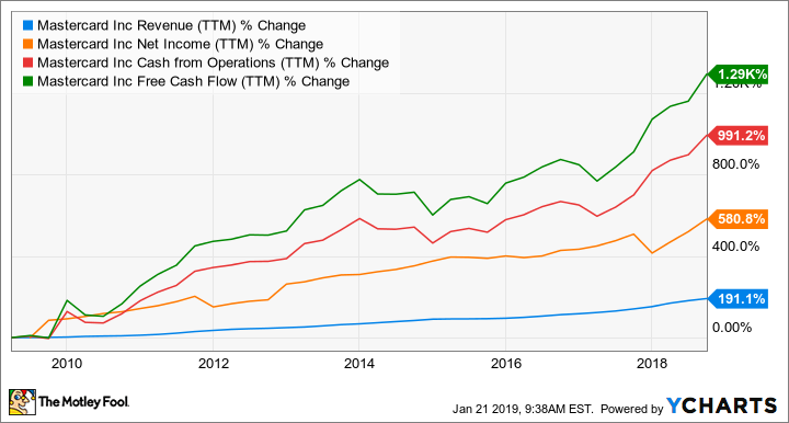 Best Stocks To Invest In Right Now 2019 3 Top Growth Stocks to Buy Right Now    The Motley Fool