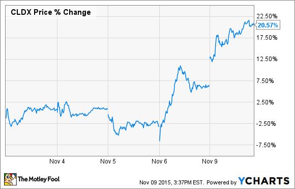 CLDX Price Chart