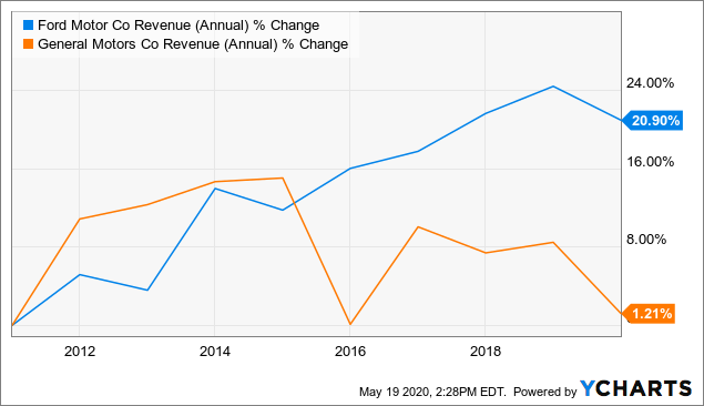 Ford GM Fundamental Stock Analysis: Revenue