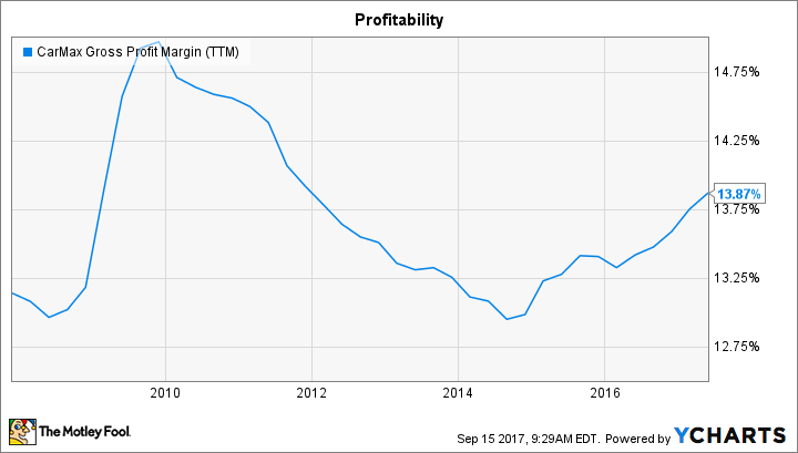 KMX Gross Profit Margin (TTM) Chart