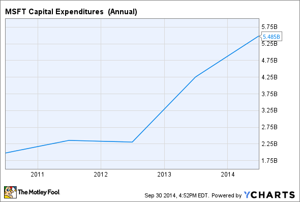 MSFT Capital Expenditures  (Annual) Chart