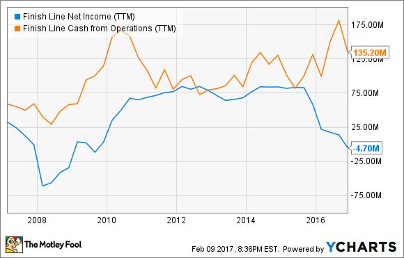 FINL Net Income (TTM) Chart