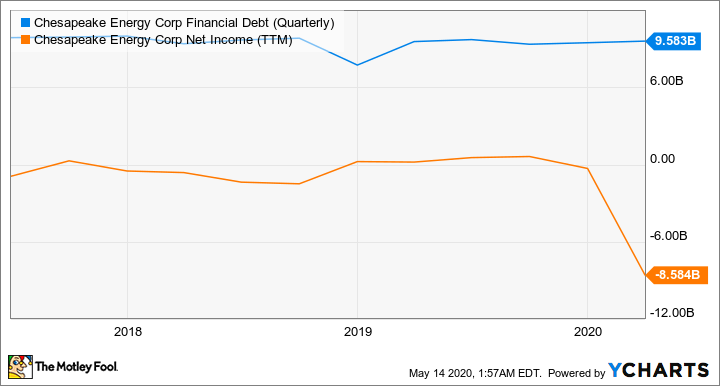 CHK Financial Debt (Quarterly) Chart