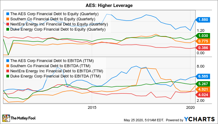 AES Financial Debt to Equity (Quarterly) Chart