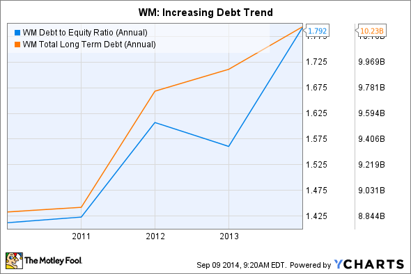WM Debt to Equity Ratio (Annual) Chart