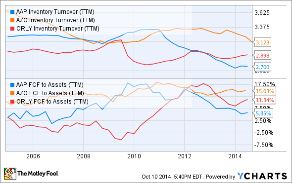 AAP Inventory Turnover (TTM) Chart
