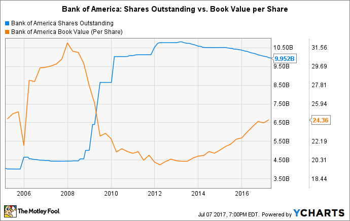 BAC Shares Outstanding Chart