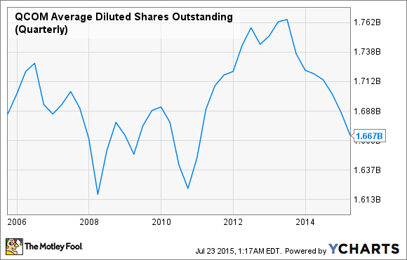 QCOM Average Diluted Shares Outstanding (Quarterly) Chart