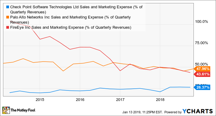 CHKP Sales and Marketing Expense (% of Quarterly Revenues) Chart