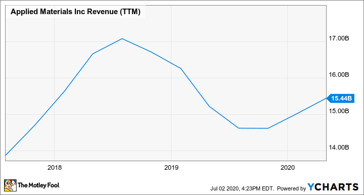 AMAT Revenue (TTM) Chart