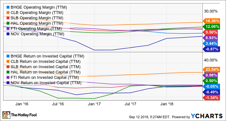 BHGE Operating Margin (TTM) Chart