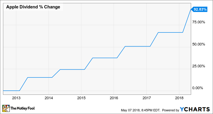 AAPL Dividend Chart