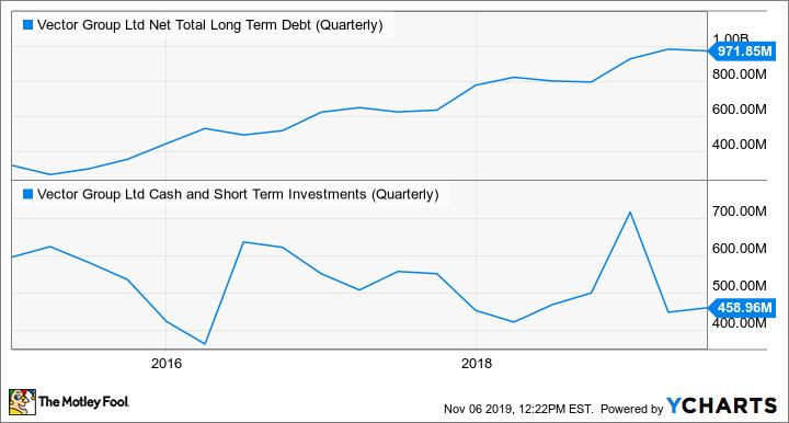 VGR Net Total Long Term Debt (Quarterly) Chart