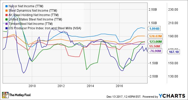 NUE Net Income (TTM) Chart