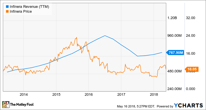 INFN Revenue (TTM) Chart