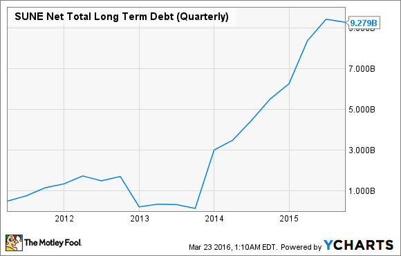 SUNE Net Total Long Term Debt (Quarterly) Chart