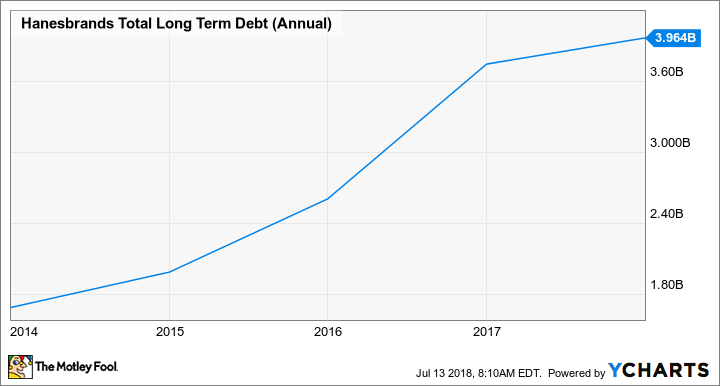 HBI Total Long Term Debt (Annual) Chart