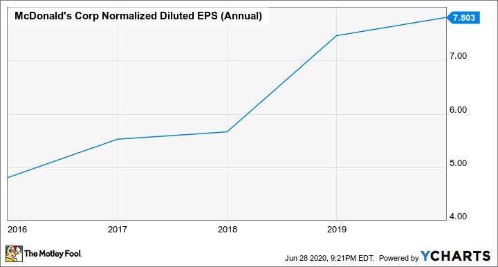MCD Normalized Diluted EPS (Annual) Chart