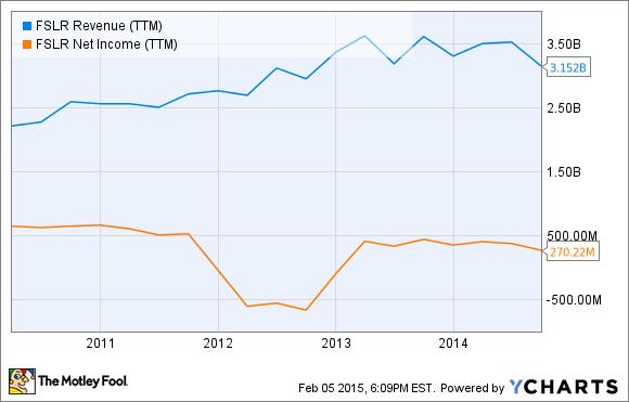 FSLR Revenue (TTM) Chart