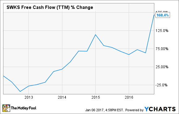 SWKS Free Cash Flow (TTM) Chart