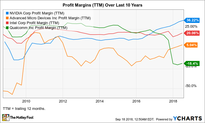 NVDA Profit Margin (TTM) Chart