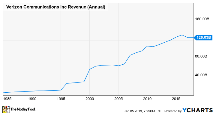 VZ Revenue (Annual) Chart