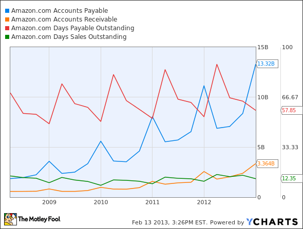 AMZN Accounts Payable Chart