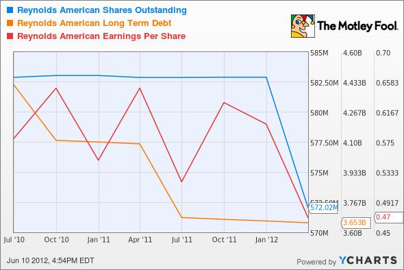 RAI Shares Outstanding Chart