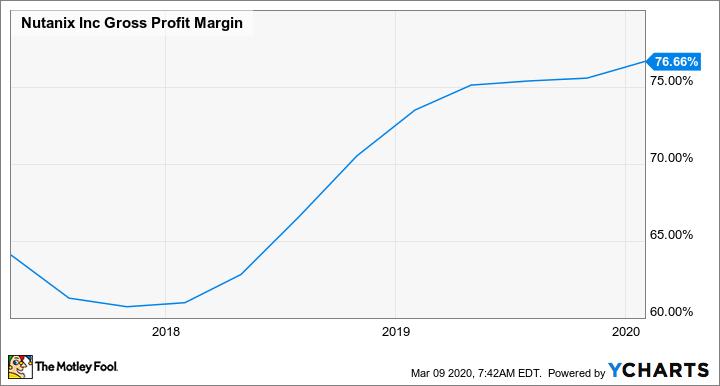 NTNX Gross Profit Margin Chart