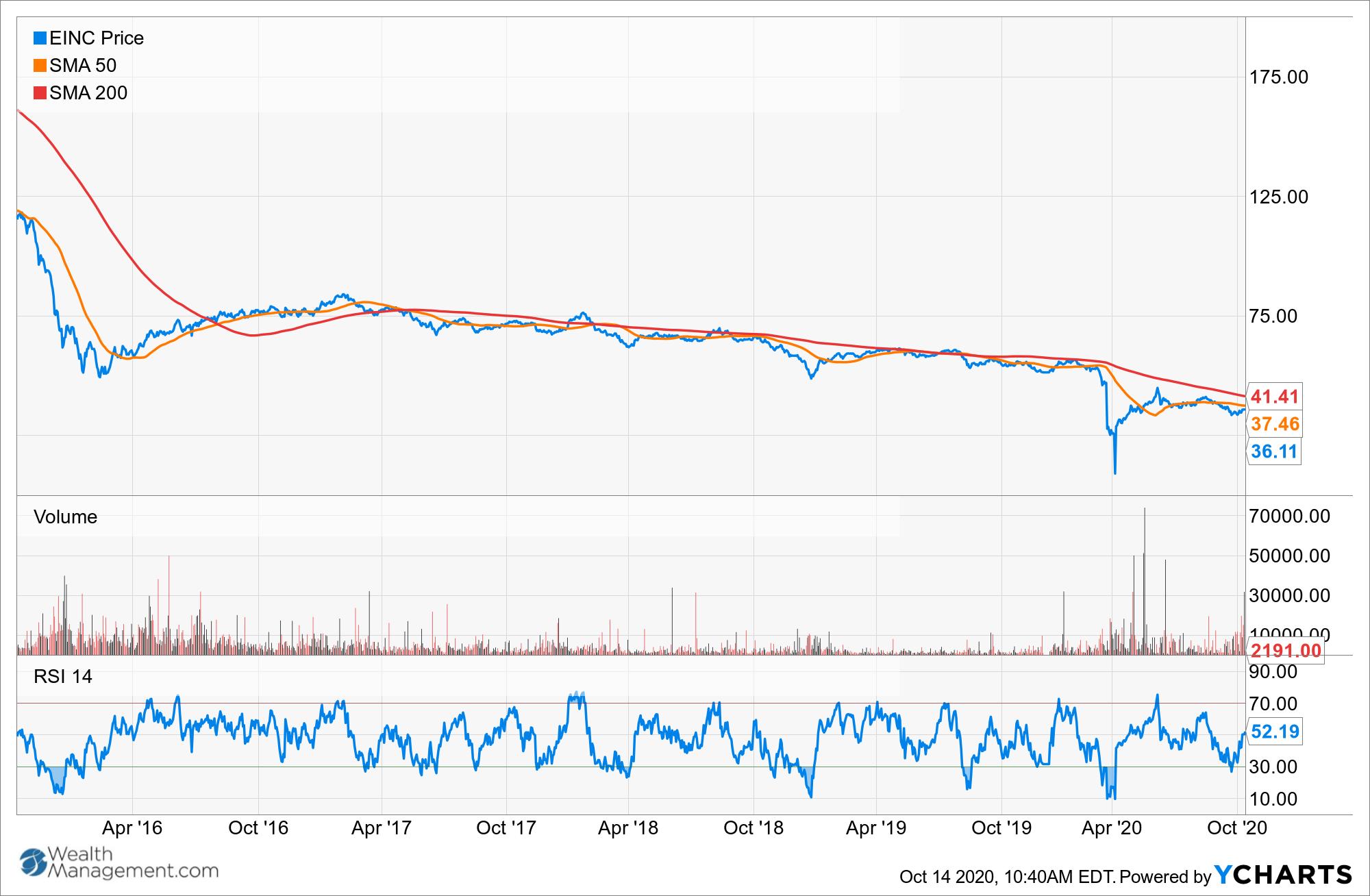 EINC Chart