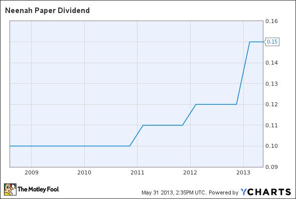 NP Dividend Chart