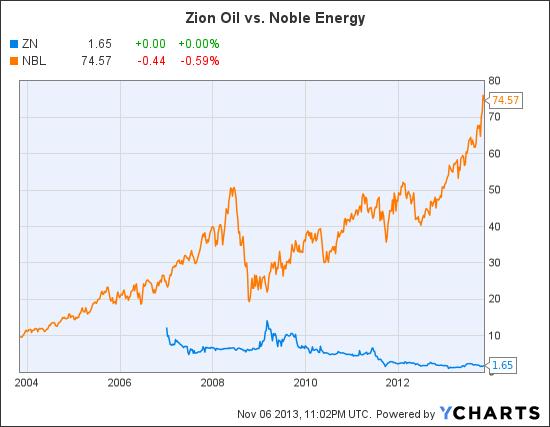 ZN Chart