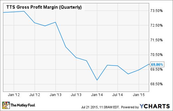 TTS Gross Profit Margin (Quarterly) Chart