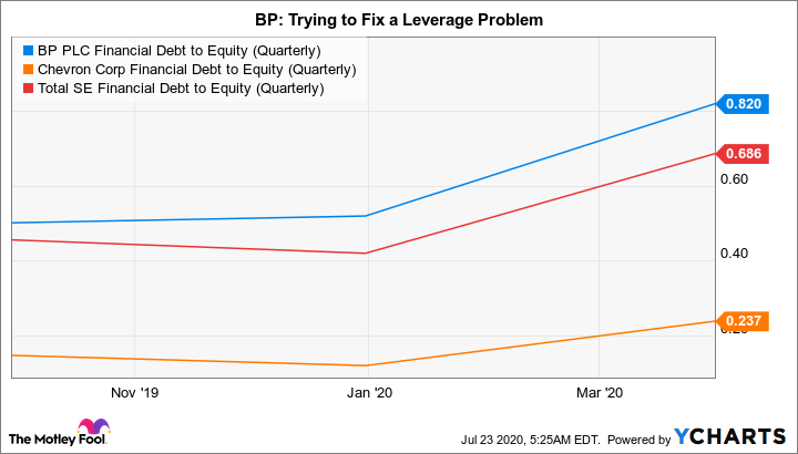 BP Financial Debt to Equity (Quarterly) Chart