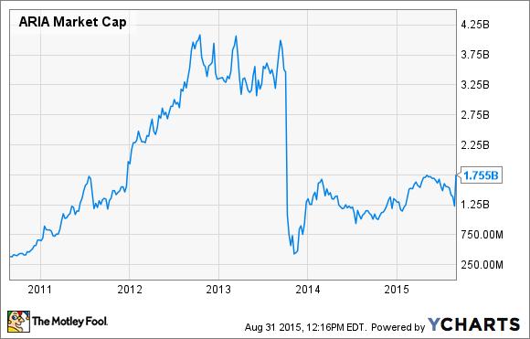ARIA Market Cap Chart