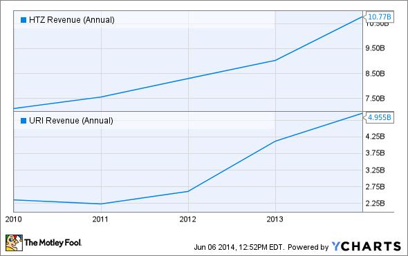 HTZ Revenue (Annual) Chart
