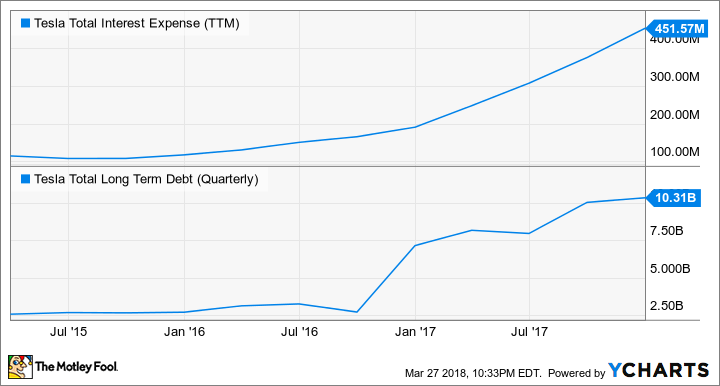 TSLA Total Interest Expense (TTM) Chart