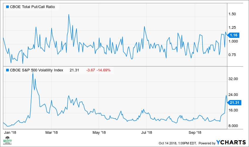 CBOE Total Put/Call Ratio Chart