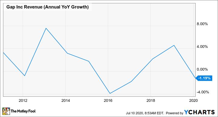 GPS Revenue (Annual YoY Growth) Chart
