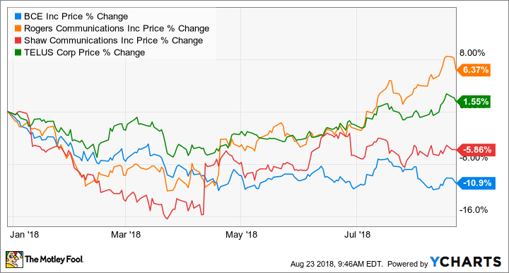 Rogers Has Been The Best Performing Stock Out Of Four But Rest Have Had Lacker Performances In 2018 Thus Far And While It Is Clear That