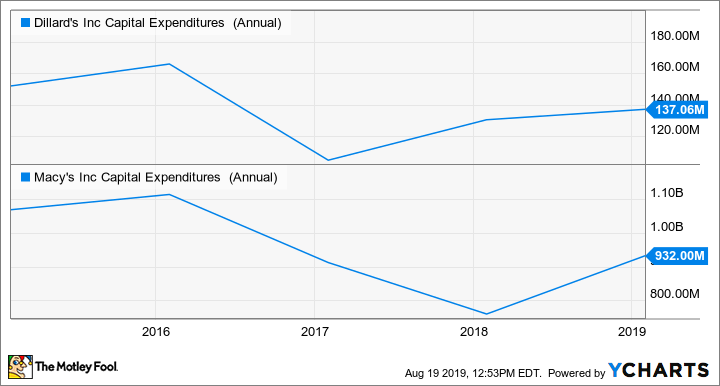 DDS Capital Expenditures (Annual) Chart