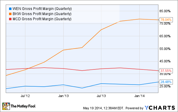 WEN Gross Profit Margin (Quarterly) Chart