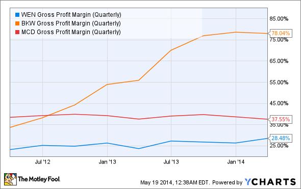 Fast Food Industry Gross Profit Margin