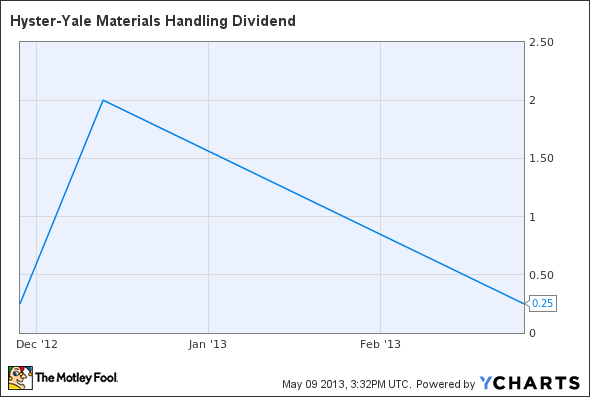 HY Dividend Chart