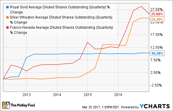 RGLD Average Diluted Shares Outstanding (Quarterly) Chart