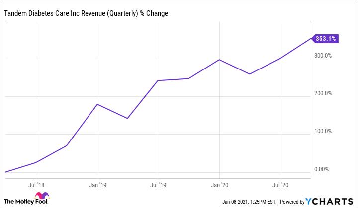 TNDM Revenue (Quarterly) Chart