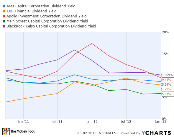 ARCC Dividend Yield Chart